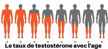 Signes qui indiquent une carence en testostérone chez les hommes